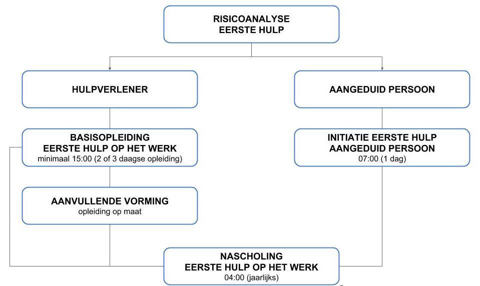Eerste Hulp of EHBO opleidingen op basis van de risicoanalyse